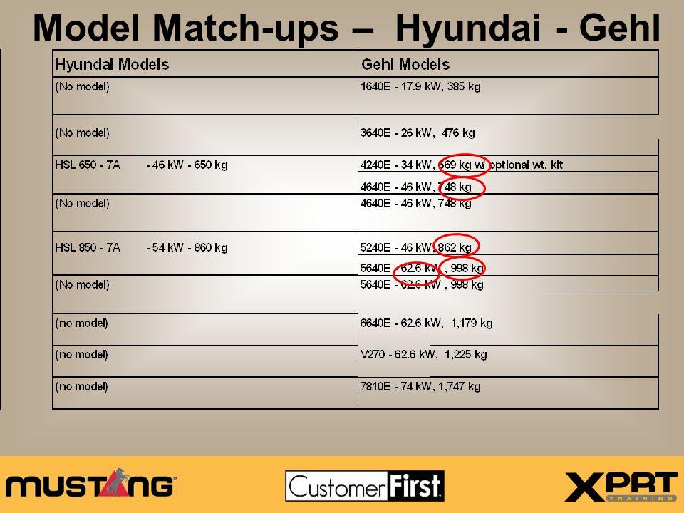 Gehl vs. Hyundai HSL 650 - 7A