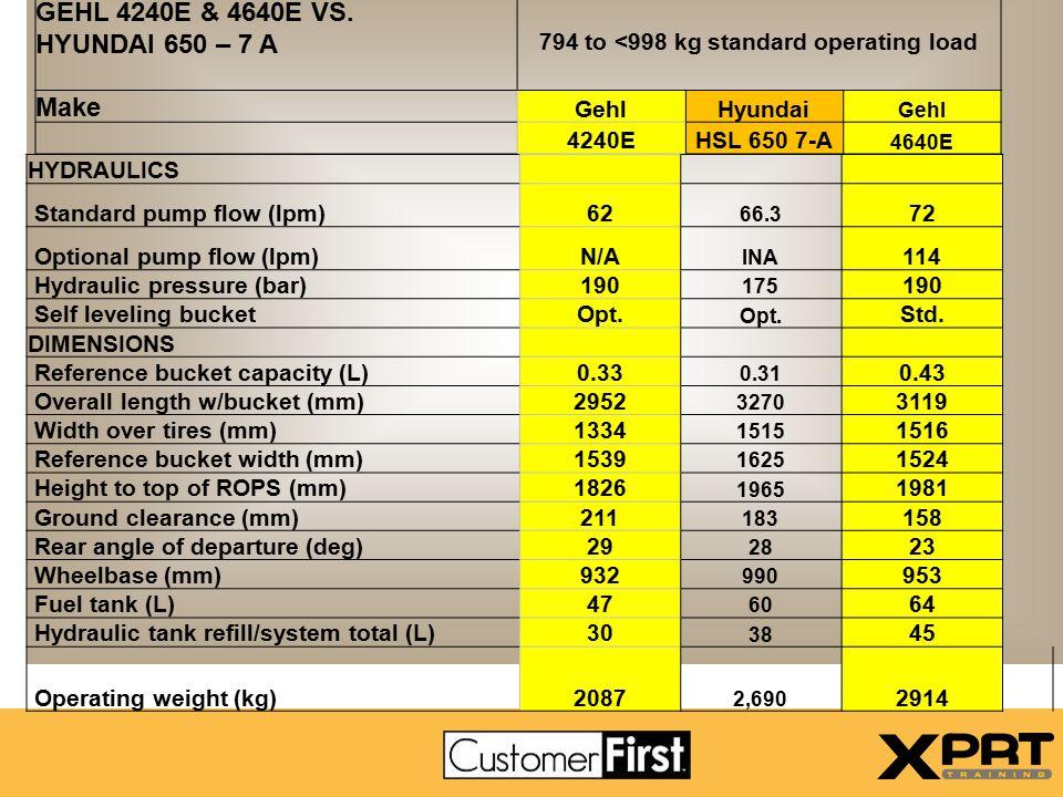 Gehl vs. Hyundai HSL 850 – 7A