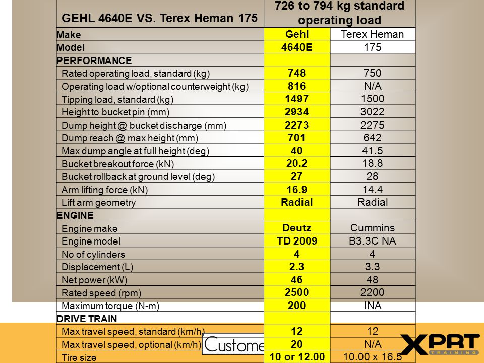 726 to 794 kg standard operating load Make GehlTerex Heman Model 4640E175 PERFORMANCE Rated operating load, standard (kg) 748750 Operating load w/opti