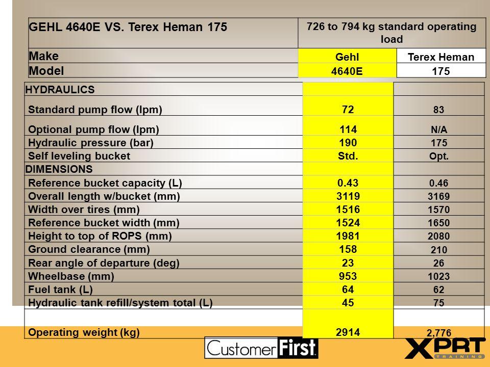 Gehl vs. JCB 170