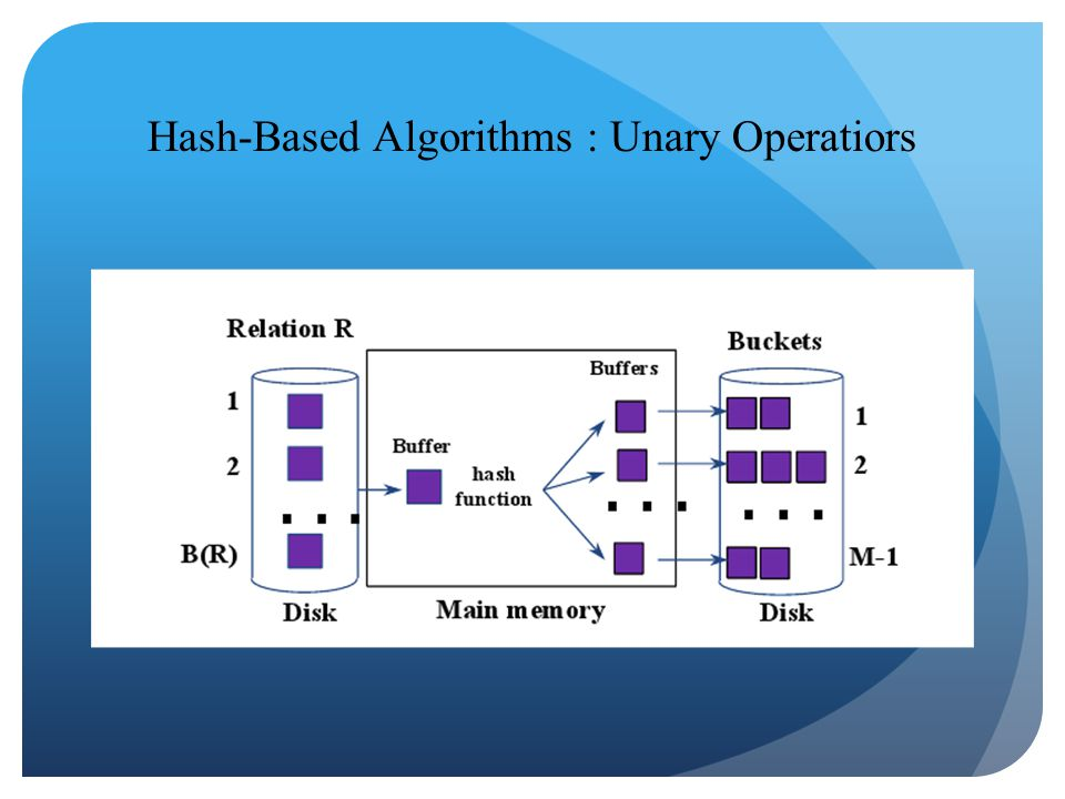 Hash-Based Algorithms : Unary Operatiors