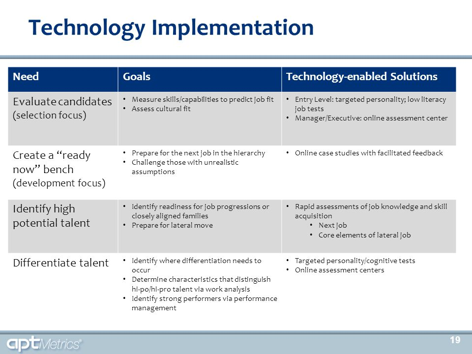 Technology Implementation NeedGoalsTechnology-enabled Solutions Evaluate candidates (selection focus) Measure skills/capabilities to predict job fit A