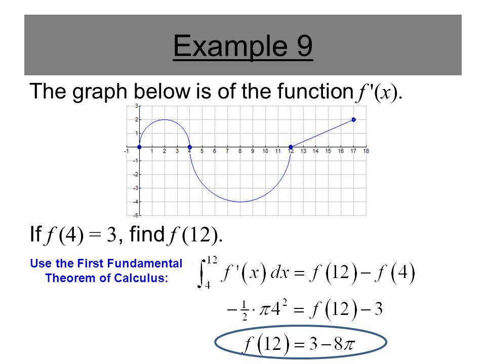Example 9 The graph below is of the function f (x).