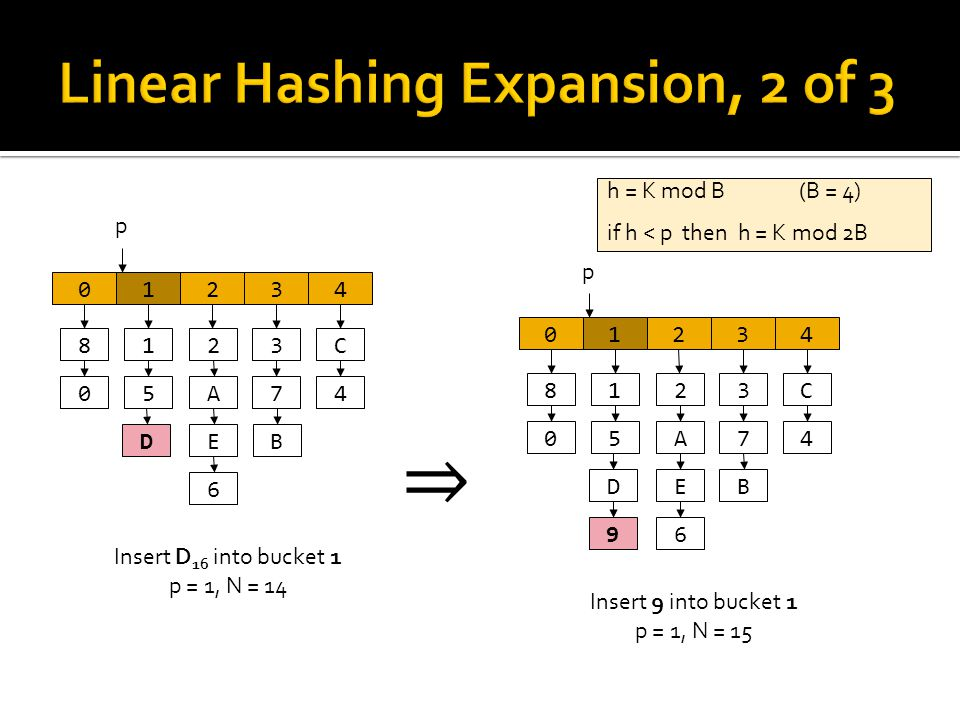 Insert D 16 into bucket 1 p = 1, N = 14 0123 8 0 1 5 p 2 A E 6 3 7 4 C 4 BD ⇒ Insert 9 into bucket 1 p = 1, N = 15 0123 8 0 1 5 p 2 A E 6 3 7 4 C 4 BD 9 h = K mod B(B = 4) if h < p then h = K mod 2B