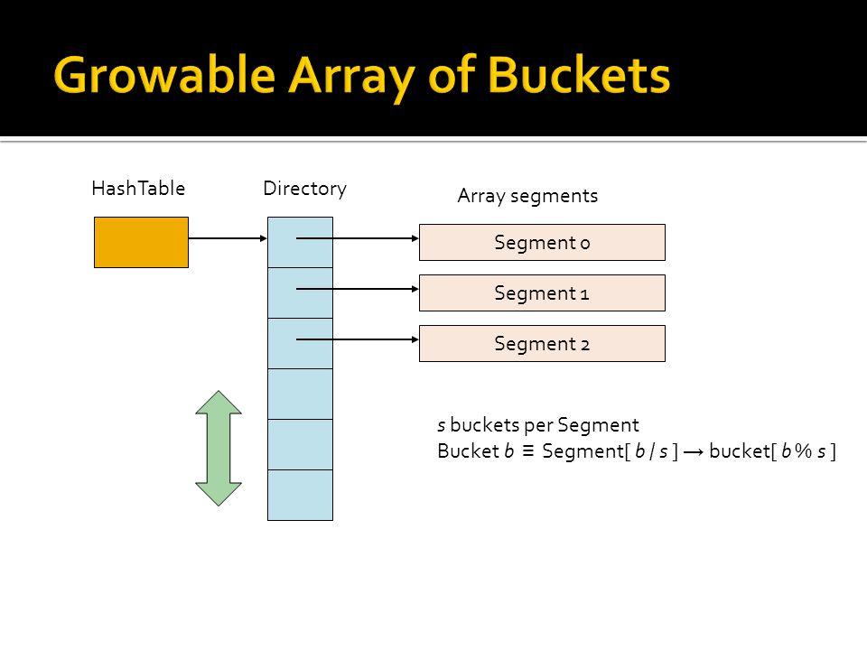 Segment 0 Segment 1 Segment 2 HashTable Directory Array segments s buckets per Segment Bucket b ≡ Segment[ b / s ] → bucket[ b % s ]