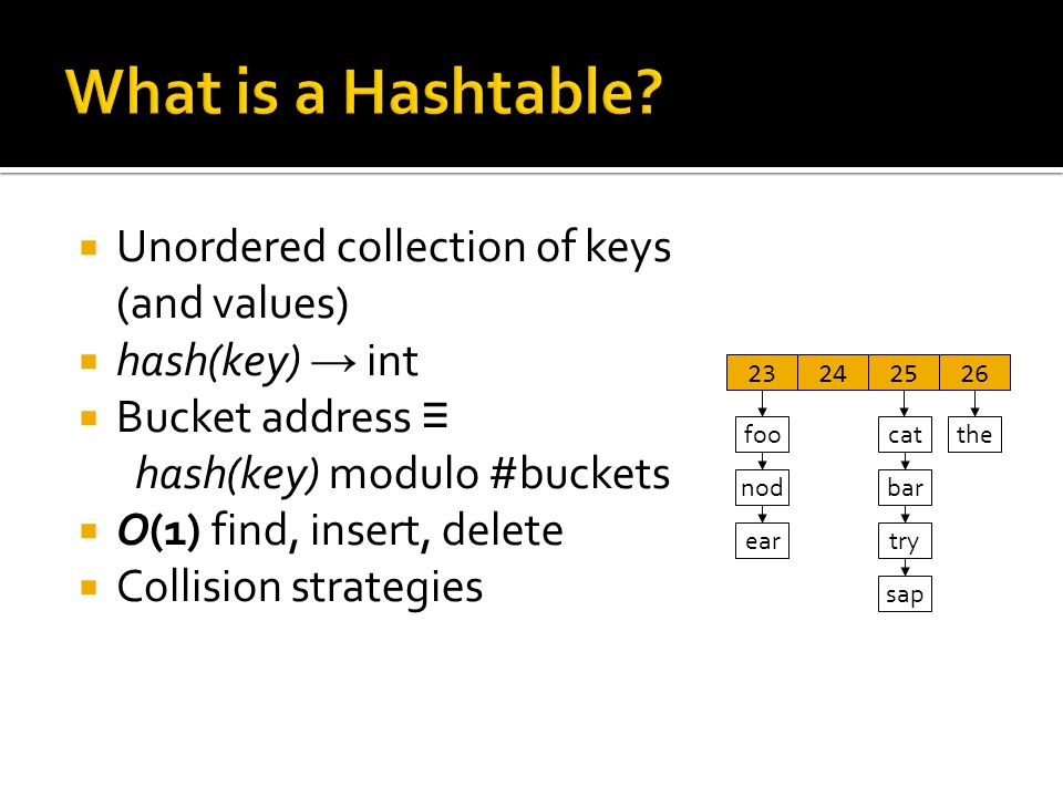  Unordered collection of keys (and values)  hash(key) → int  Bucket address ≡ hash(key) modulo #buckets  O(1) find, insert, delete  Collision strategies 23242526 foo nod cat bar try sap the ear
