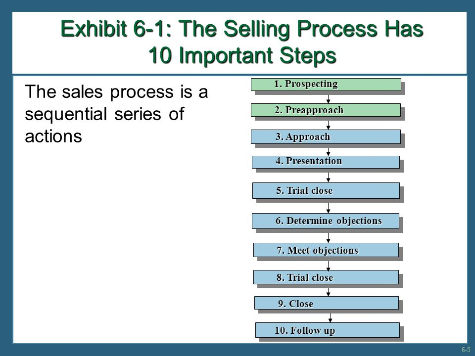The Leaking Bucket Customer Concept All salespeople lose X amount of sales and customers per year.