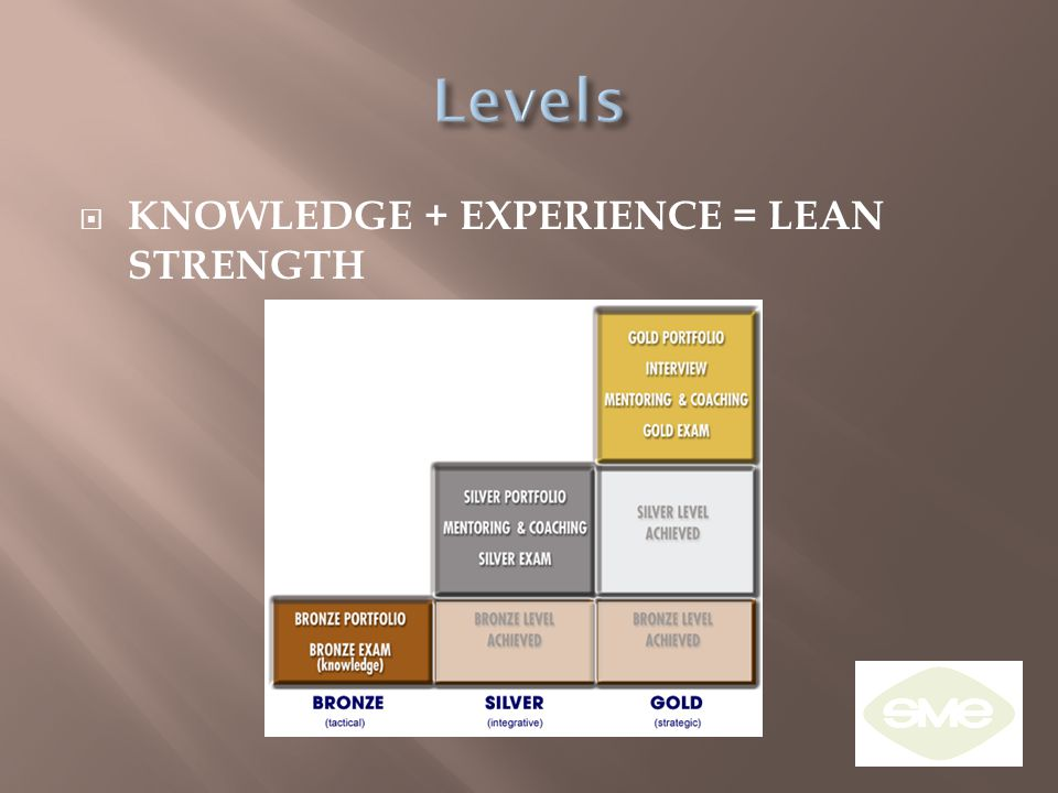  KNOWLEDGE + EXPERIENCE = LEAN STRENGTH