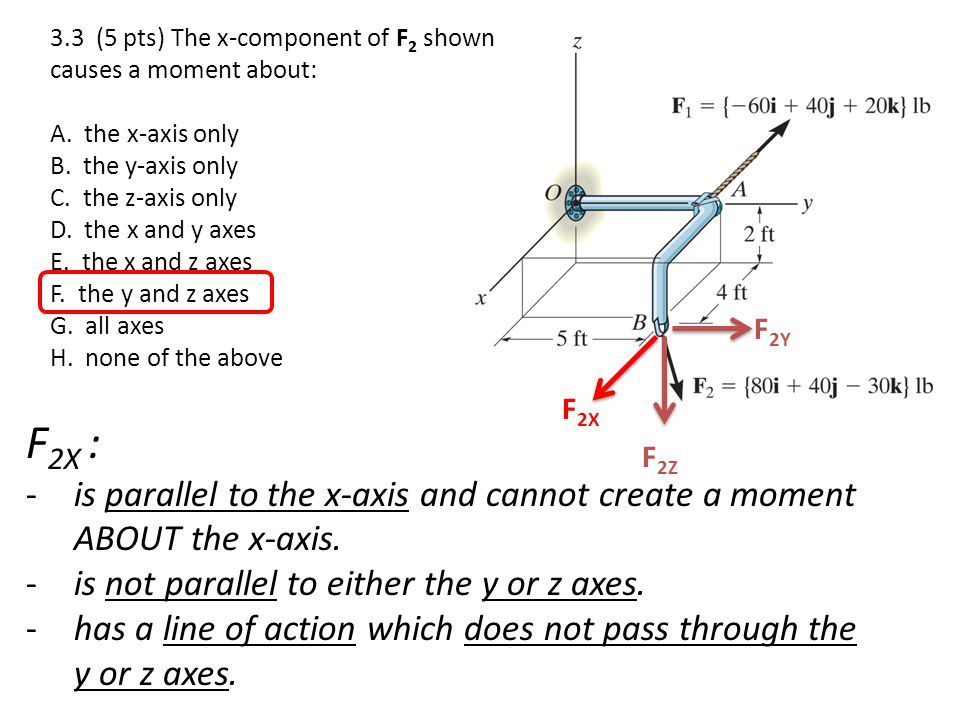 F 2X : -is parallel to the x-axis and cannot create a moment ABOUT the x-axis. -is not parallel to either the y or z axes. -has a line of action which