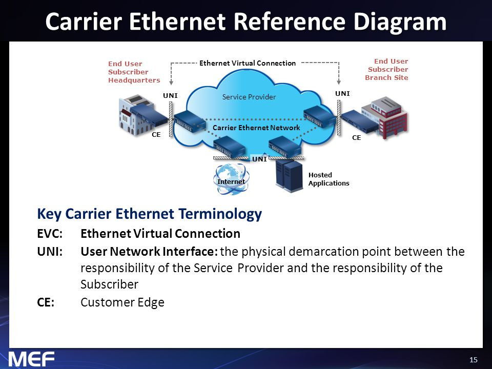 15 Carrier Ethernet Reference Diagram Key Carrier Ethernet Terminology EVC:Ethernet Virtual Connection UNI:User Network Interface: the physical demarc