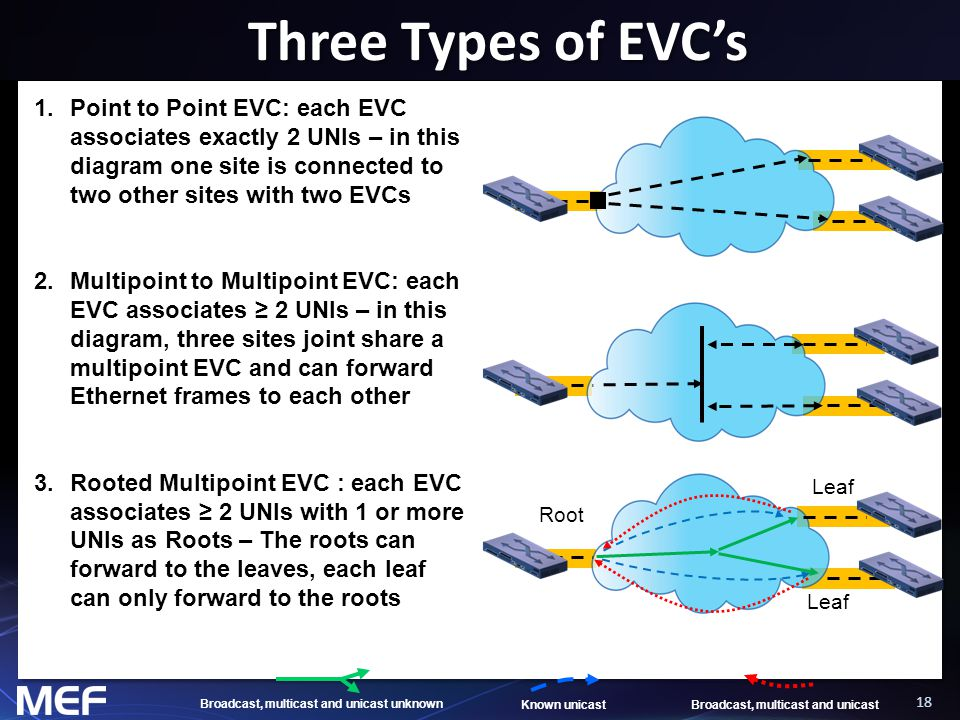18 Three Types of EVC's 1.Point to Point EVC: each EVC associates exactly 2 UNIs – in this diagram one site is connected to two other sites with two E
