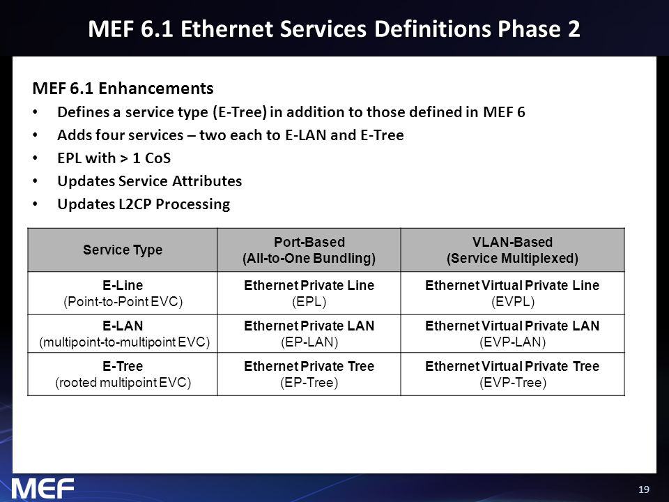 19 MEF 6.1 Ethernet Services Definitions Phase 2 MEF 6.1 Enhancements Defines a service type (E-Tree) in addition to those defined in MEF 6 Adds four