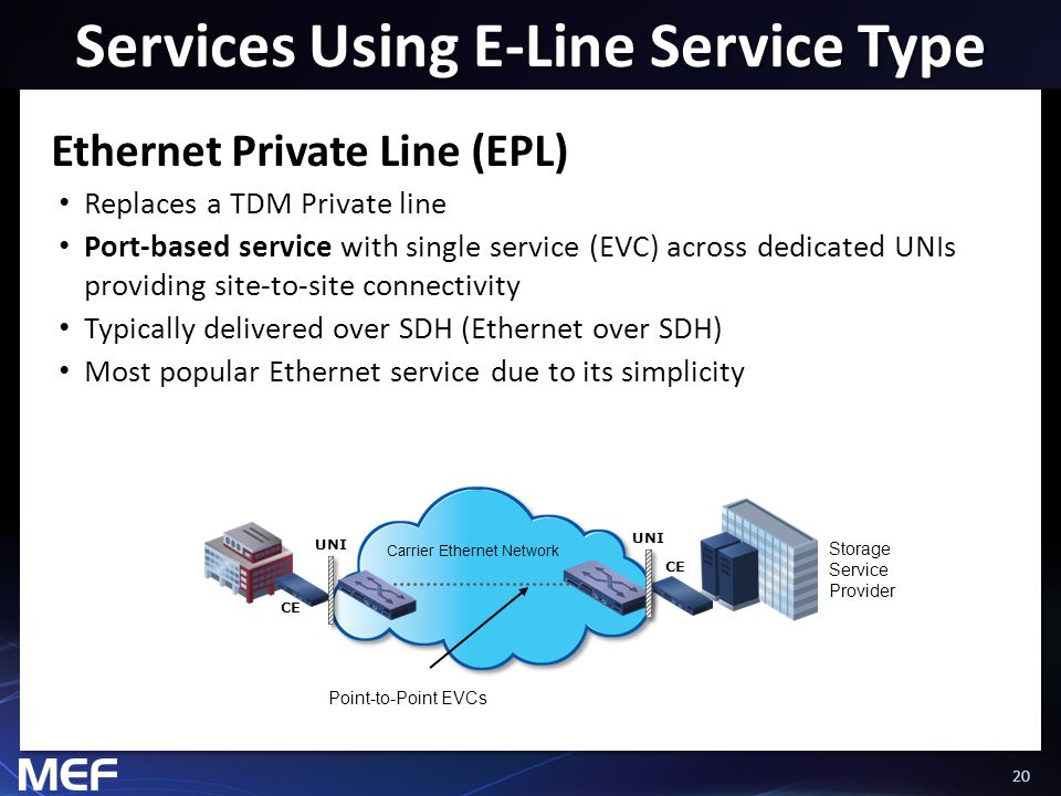20 Services Using E-Line Service Type Ethernet Private Line (EPL) Replaces a TDM Private line Port-based service with single service (EVC) across dedi