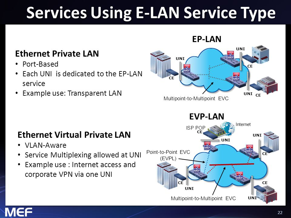 22 Services Using E-LAN Service Type Ethernet Private LAN Port-Based Each UNI is dedicated to the EP-LAN service Example use: Transparent LAN Multipoi