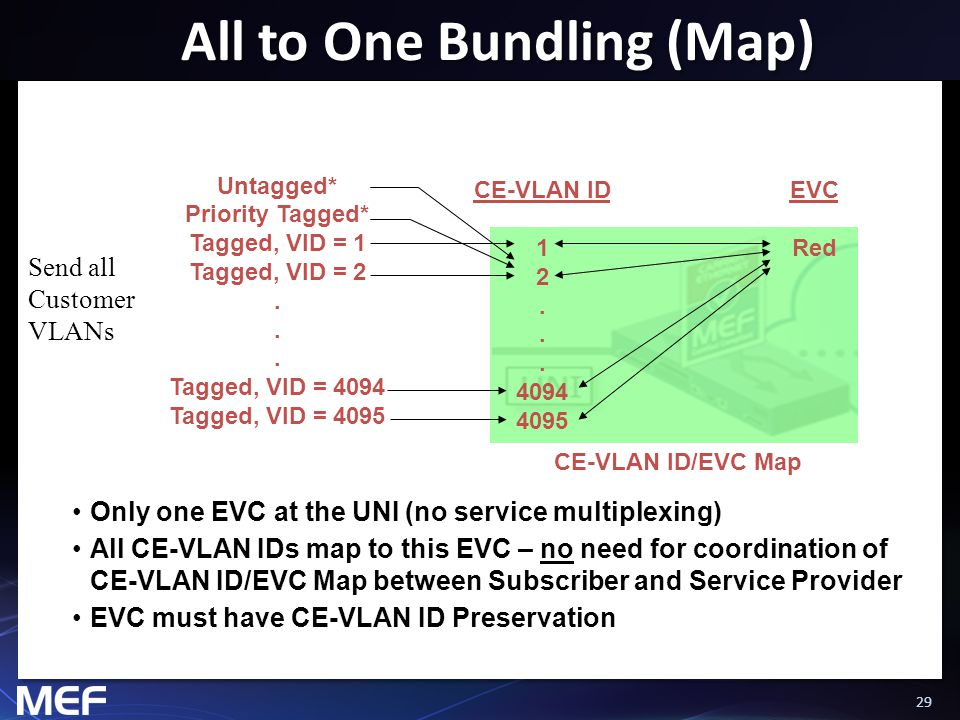 29 All to One Bundling (Map) Only one EVC at the UNI (no service multiplexing) All CE-VLAN IDs map to this EVC – no need for coordination of CE-VLAN I