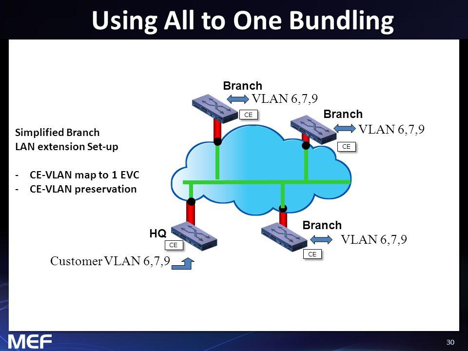 30 Using All to One Bundling HQ Branch Simplified Branch LAN extension Set-up -CE-VLAN map to 1 EVC -CE-VLAN preservation Customer VLAN 6,7,9 VLAN 6,7
