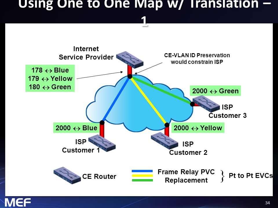 34 Using One to One Map w/ Translation – 1 CE Router Frame Relay PVC Replacement ISP Customer 1 Internet Service Provider ISP Customer 2 ISP Customer