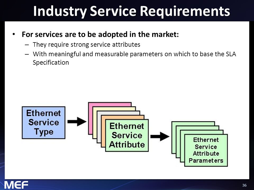 36 Industry Service Requirements For services are to be adopted in the market: – They require strong service attributes – With meaningful and measurab