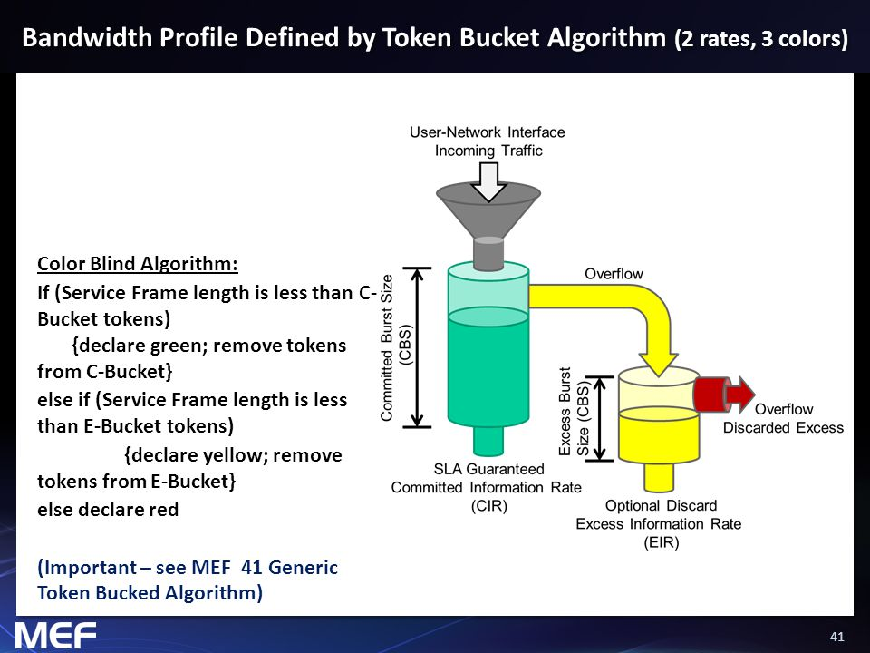 41 Bandwidth Profile Defined by Token Bucket Algorithm (2 rates, 3 colors) Color Blind Algorithm: If (Service Frame length is less than C- Bucket toke