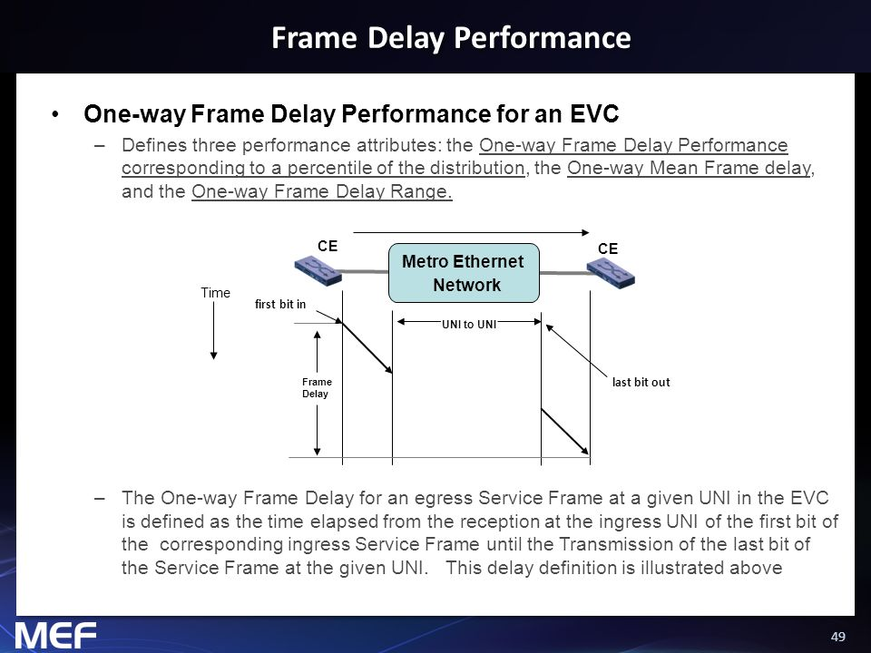 49 Frame Delay Performance One-way Frame Delay Performance for an EVC –Defines three performance attributes: the One-way Frame Delay Performance corre
