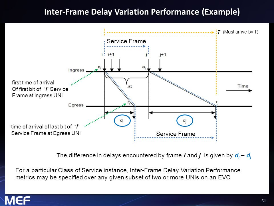 51 Inter-Frame Delay Variation Performance (Example) The difference in delays encountered by frame i and j is given by d i – d j first time of arrival