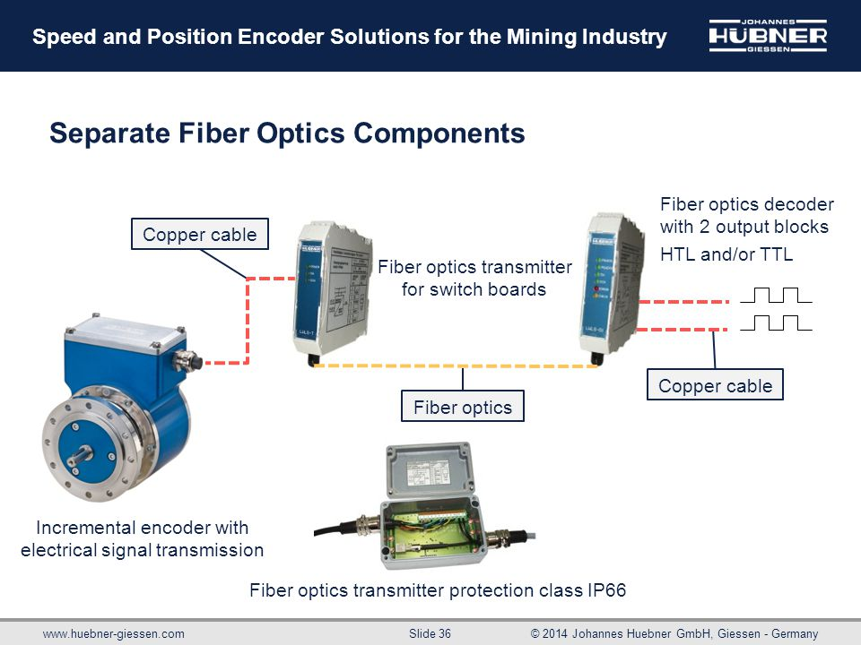 www.huebner-giessen.com© 2014 Johannes Huebner GmbH, Giessen - Germany Slide 36 Speed and Position Encoder Solutions for the Mining Industry Separate