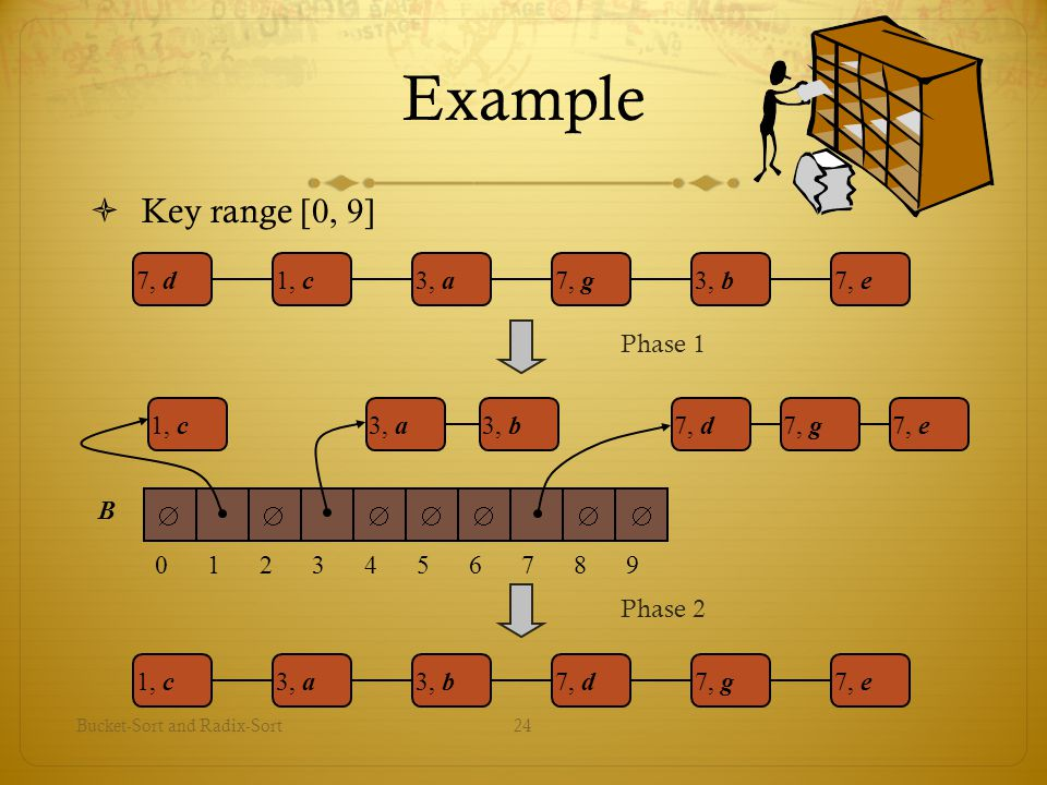 Bucket-Sort and Radix-Sort24 Example  Key range [0, 9] 7, d1, c3, a7, g3, b7, e1, c3, a3, b7, d7, g7, e Phase 1 Phase 2 0123456789 B 1, c7, d7, g3, b