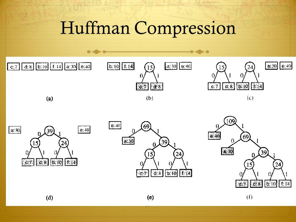 60 Huffman Compression