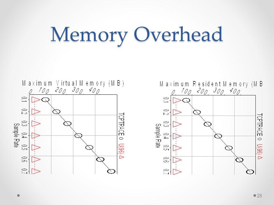 Memory Overhead 28