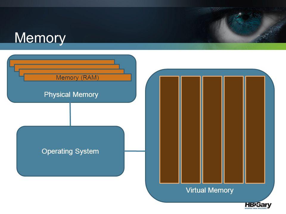 Memory Virtual Memory Physical Memory Memory (RAM) Operating System