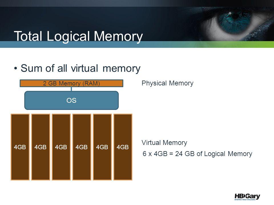Total Logical Memory Sum of all virtual memory 2 GB Memory (RAM) 4GB Physical Memory Virtual Memory 6 x 4GB = 24 GB of Logical Memory OS