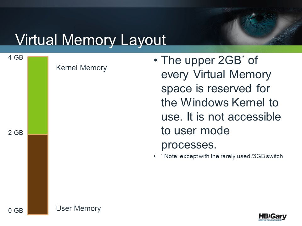Virtual Memory Layout The upper 2GB * of every Virtual Memory space is reserved for the Windows Kernel to use. It is not accessible to user mode proce