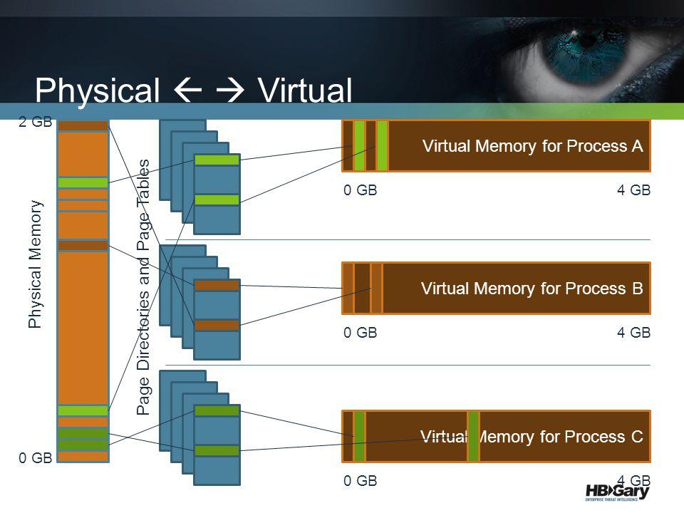 Physical   Virtual Physical Memory Virtual Memory for Process A Virtual Memory for Process B Virtual Memory for Process C Page Directories and Page Tables 0 GB 2 GB 0 GB4 GB 0 GB 4 GB