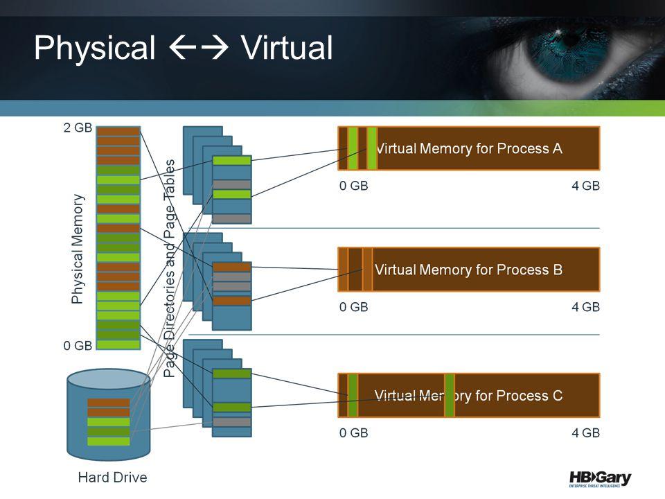 Physical  Virtual