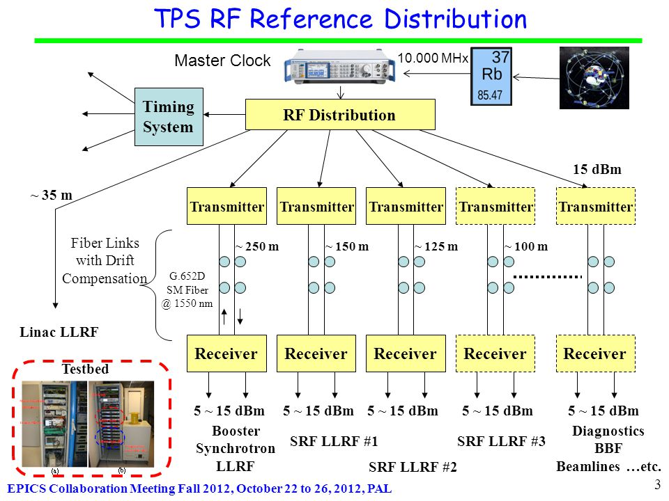 EPICS Collaboration Meeting Fall 2012, October 22 to 26, 2012, PAL TPS RF Reference Distribution RF Distribution Transmitter Receiver Fiber Links with Drift Compensation G.652D SM Fiber @ 1550 nm Linac LLRF Booster Synchrotron LLRF Diagnostics BBF Beamlines …etc.