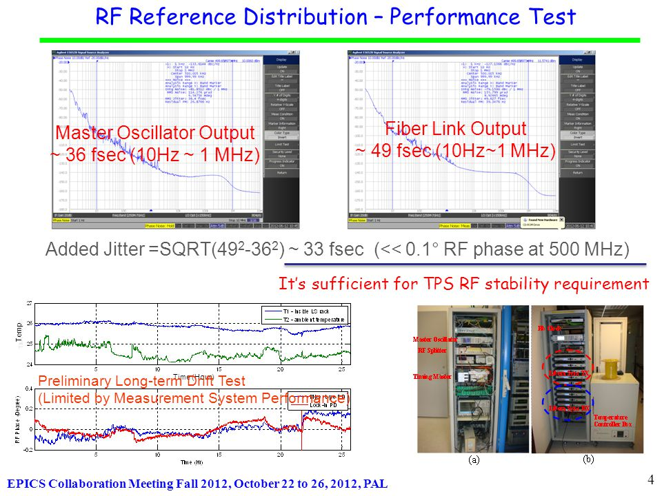 EPICS Collaboration Meeting Fall 2012, October 22 to 26, 2012, PAL RF Reference Distribution – Performance Test Master Oscillator Output ~ 36 fsec (10Hz ~ 1 MHz) Fiber Link Output ~ 49 fsec (10Hz~1 MHz) Added Jitter =SQRT(49 2 -36 2 ) ~ 33 fsec (<< 0.1° RF phase at 500 MHz) It's sufficient for TPS RF stability requirement Time (Hour) Temp Preliminary Long-term Drift Test (Limited by Measurement System Performance) 4