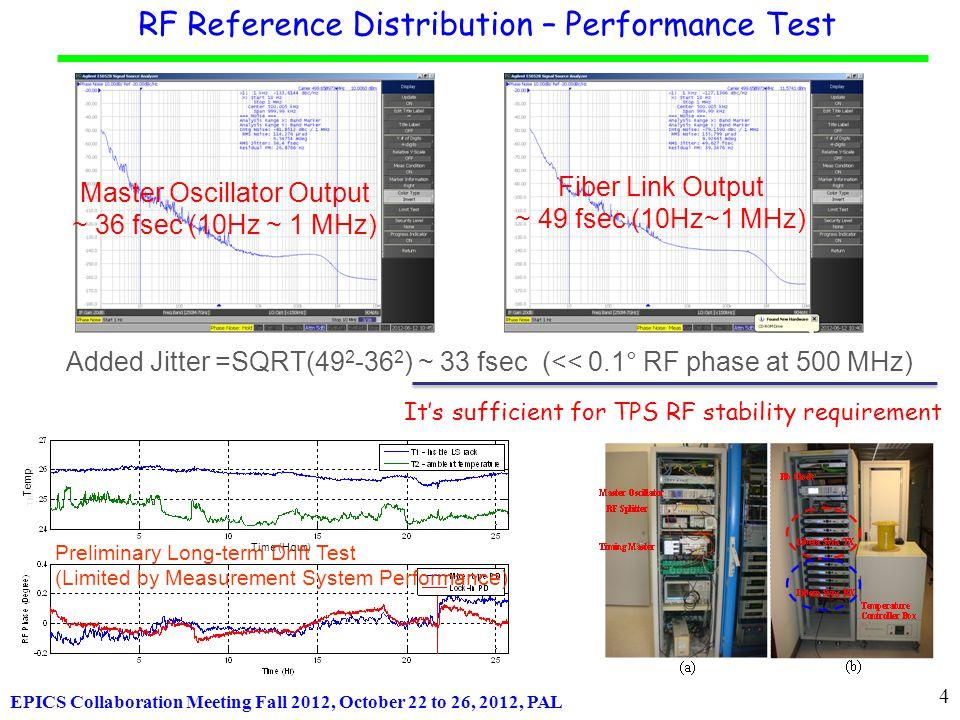 EPICS Collaboration Meeting Fall 2012, October 22 to 26, 2012, PAL 00000000x20 00001250x21 00002500x22 12487500x23 12500000x24 200000000x25 … … … … 212500000x7f RAM Address Timestamp Delay Time 0 0  s 1 1  s 2 2  s 3 9990  s 4 10000  s 5 160000  s |… n-1… N 170000  s n+1 | 2047 Event Code ON Every Shot Sequence RAM – Individual Device Trigger Control LINAC-PRE-INJ 00000000x20 00001250x21 00002500x22 12487500x23 12500000x00 200000000x25 …… …..