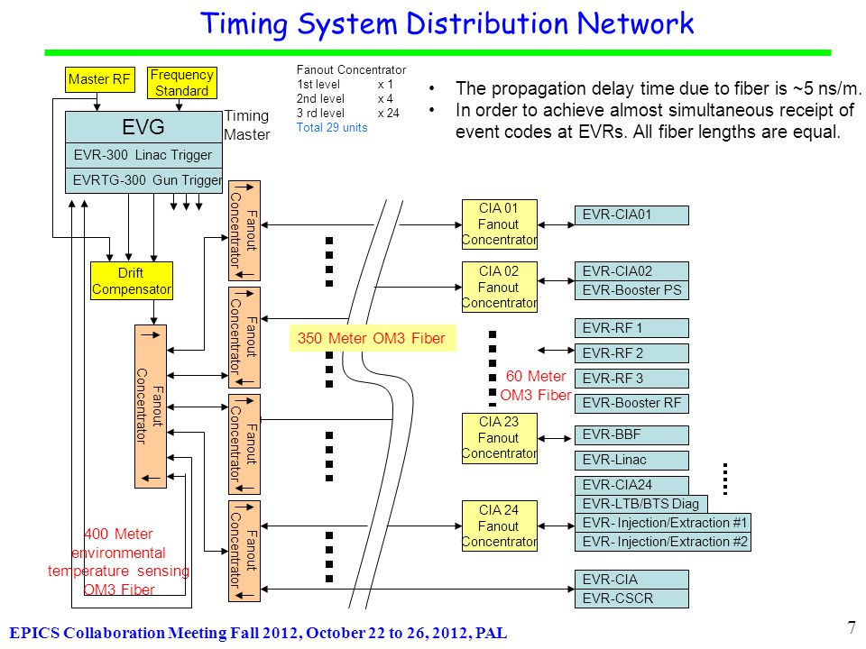 EPICS Collaboration Meeting Fall 2012, October 22 to 26, 2012, PAL TDC Microcontroller TDC SR Frev BR Frev Timing System Health Monitoring (TDC + Oscilloscope + Lock-in Amplifier) Highland Technology, Inc.