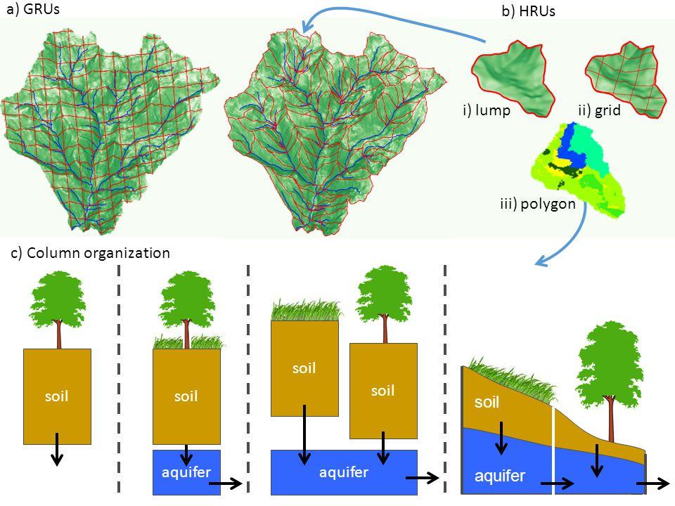 soil aquifer soil aquifer soil c) Column organization a) GRUs b) HRUs i) lumpii) grid iii) polygon