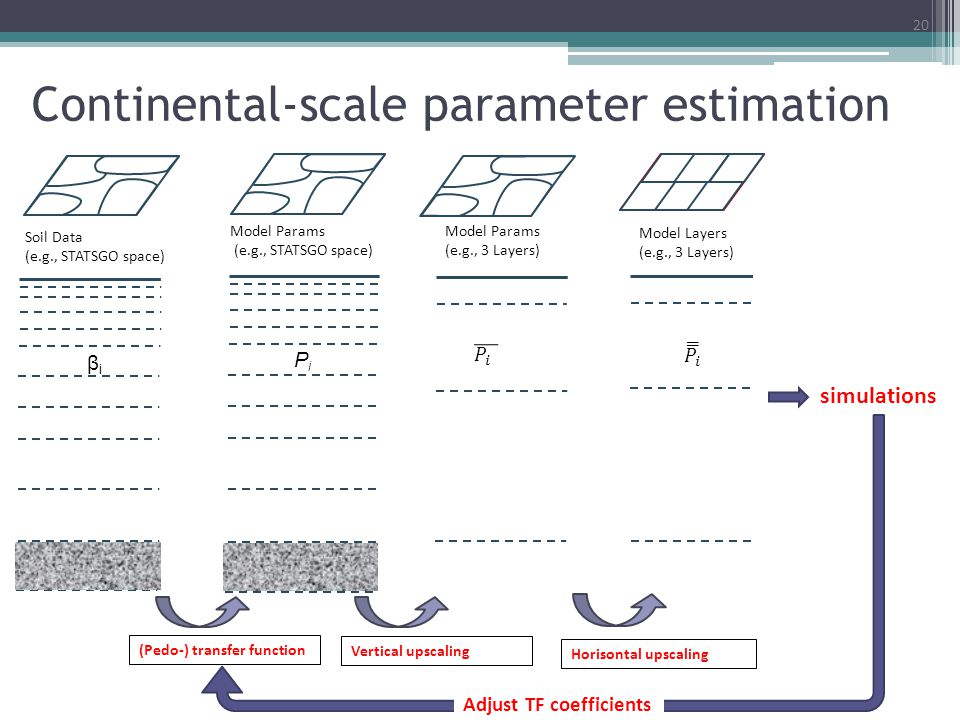 Continental-scale parameter estimation 20 Soil Data (e.g., STATSGO space) βiβi Adjust TF coefficients Model Layers (e.g., 3 Layers) Horisontal upscali