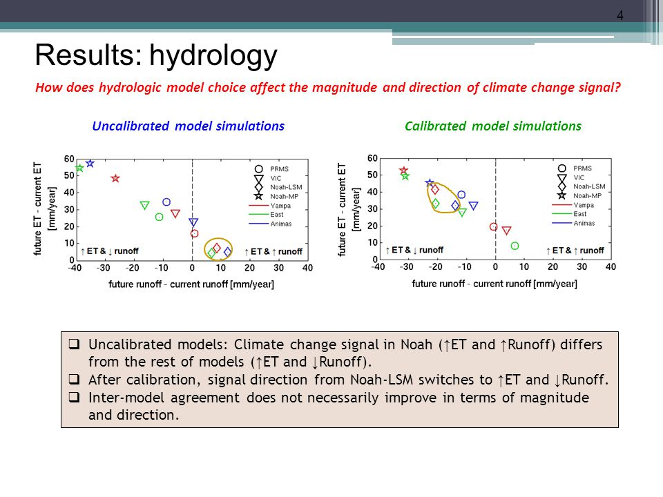 How does hydrologic model choice affect the magnitude and direction of climate change signal? 4 Uncalibrated model simulationsCalibrated model simulat