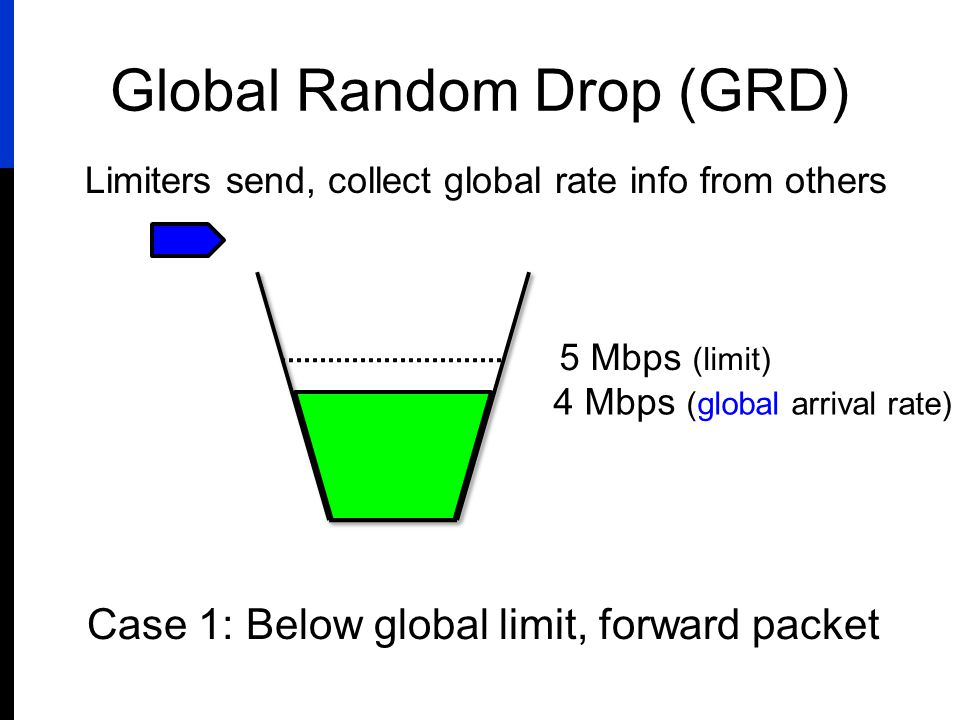 Global Random Drop (GRD) 5 Mbps (limit) 4 Mbps (global arrival rate) Case 1: Below global limit, forward packet Limiters send, collect global rate inf
