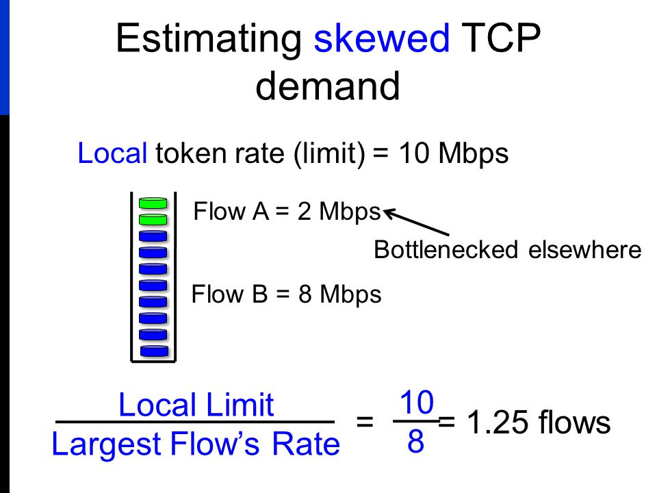 Estimating skewed TCP demand Local token rate (limit) = 10 Mbps Flow A = 2 Mbps Flow B = 8 Mbps Local Limit Largest Flow's Rate 10 8 = Bottlenecked el