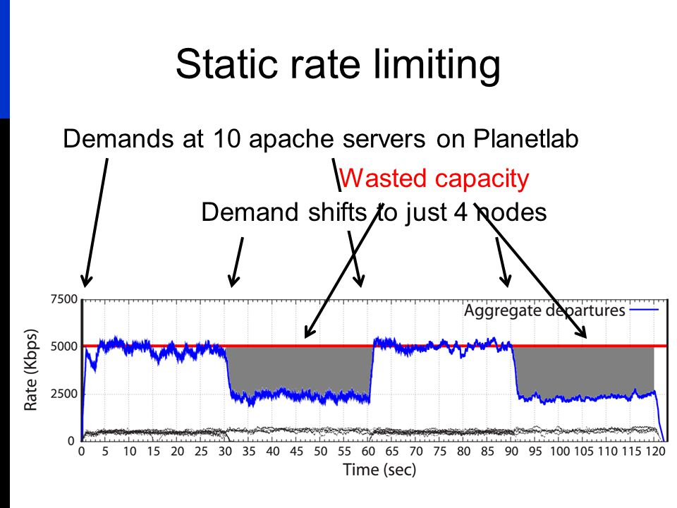 Static rate limiting Demands at 10 apache servers on Planetlab Demand shifts to just 4 nodes Wasted capacity