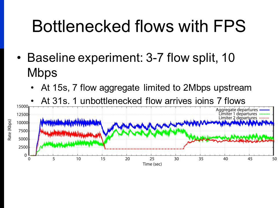 Bottlenecked flows with FPS Baseline experiment: 3-7 flow split, 10 Mbps At 15s, 7 flow aggregate limited to 2Mbps upstream At 31s, 1 unbottlenecked flow arrives joins 7 flows