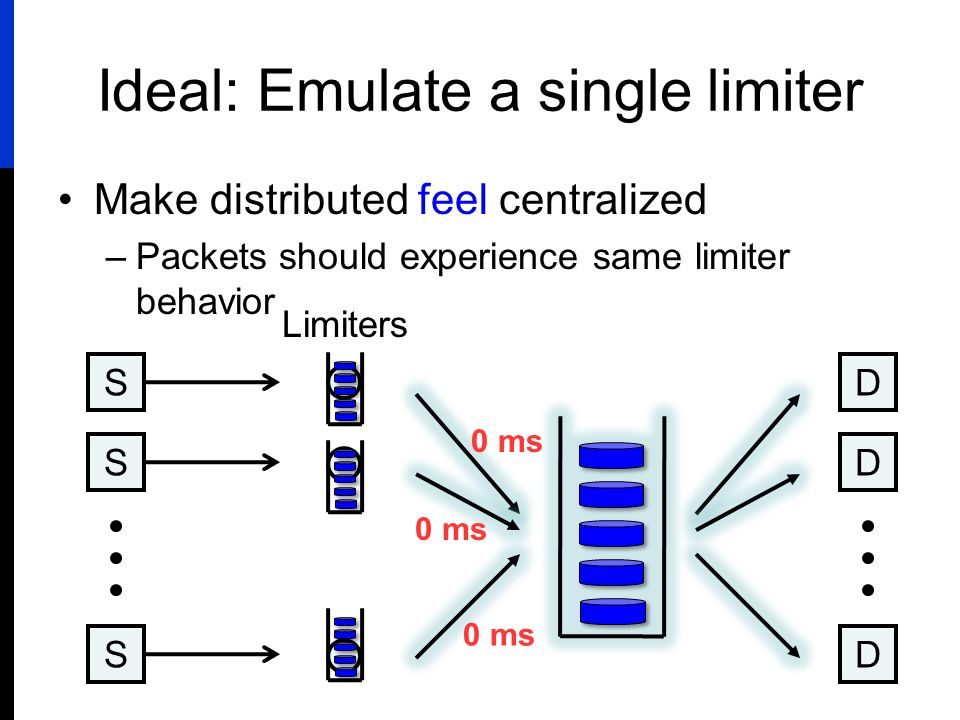 Ideal: Emulate a single limiter Make distributed feel centralized –Packets should experience same limiter behavior S S S D D D 0 ms Limiters