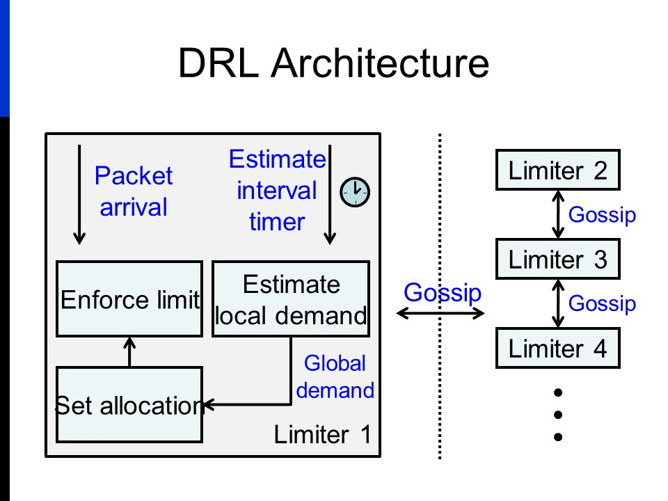 Limiter 1 DRL Architecture Limiter 2 Limiter 3 Limiter 4 Gossip Estimate local demand Estimate interval timer Set allocation Global demand Enforce lim