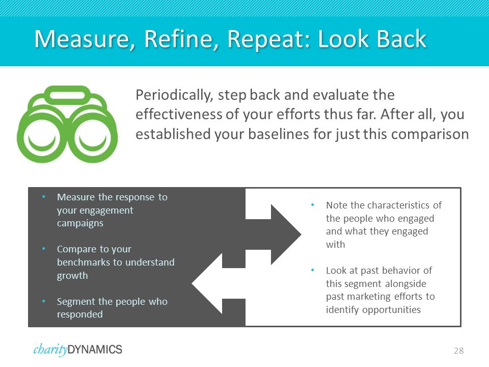 28 Measure, Refine, Repeat: Look Back Periodically, step back and evaluate the effectiveness of your efforts thus far.