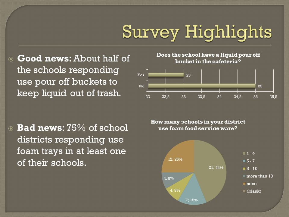  Good news: About half of the schools responding use pour off buckets to keep liquid out of trash.