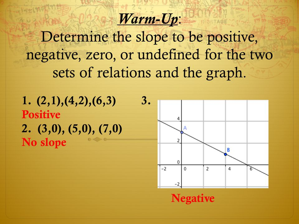 Warm-Up: Determine the slope to be positive, negative, zero, or undefined for the two sets of relations and the graph. 1.(2,1),(4,2),(6,3)3. Positive
